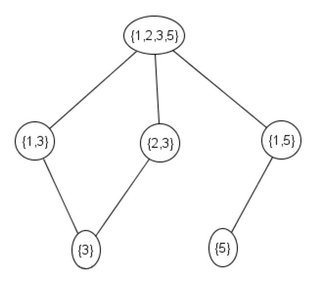 Problem a hasse diagram ccuart Choice Image
